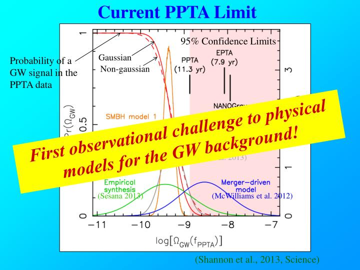 Current PPTA Limit