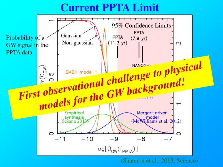 Current PPTA Limit