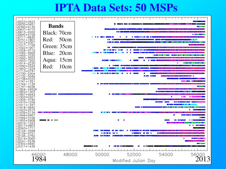 IPTA Data Sets: 50 MSPs