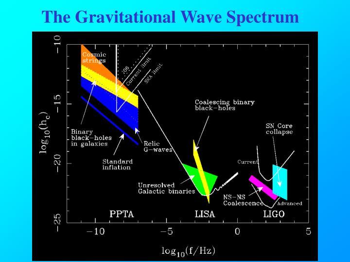The Gravitational Wave Spectrum