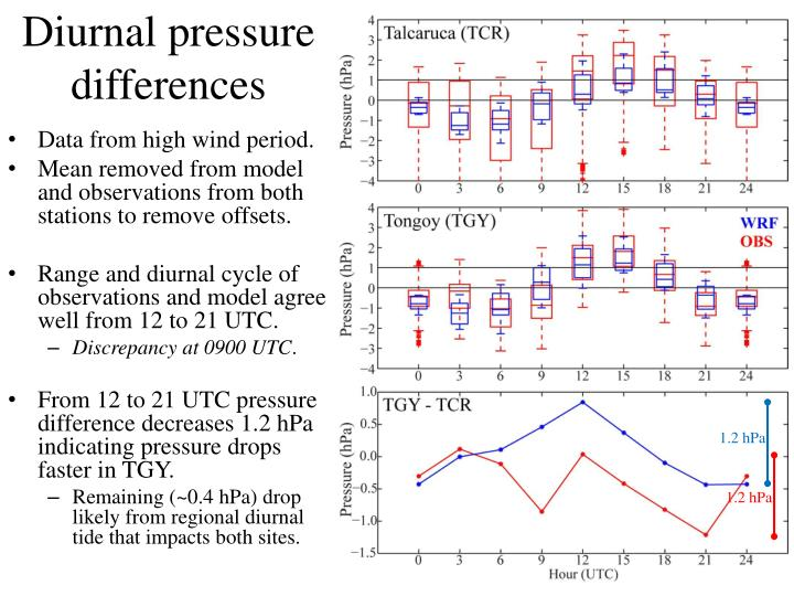 Diurnal pressure differences