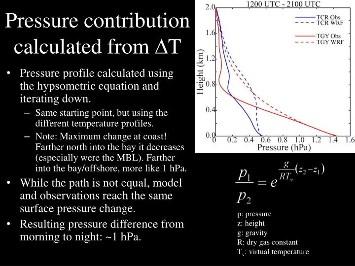 Pressure contribution calculated from