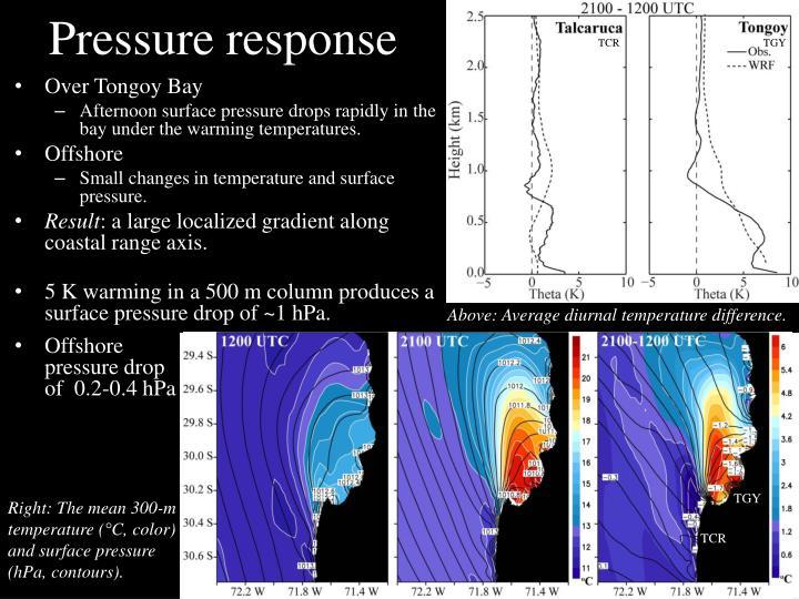 Pressure response
