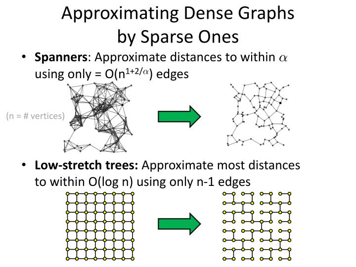 Approximating Dense Graphs