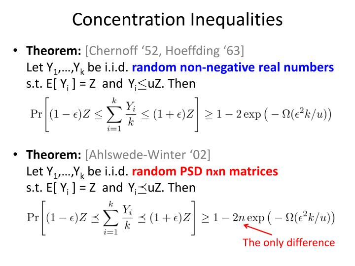 Concentration Inequalities