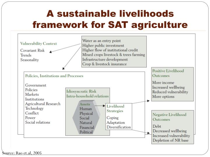 A sustainable livelihoods framework for sat agriculture