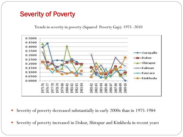 Severity of Poverty