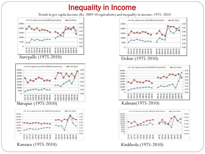 Inequality in Income