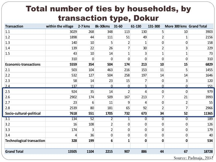 Total number of ties by households, by transaction type,