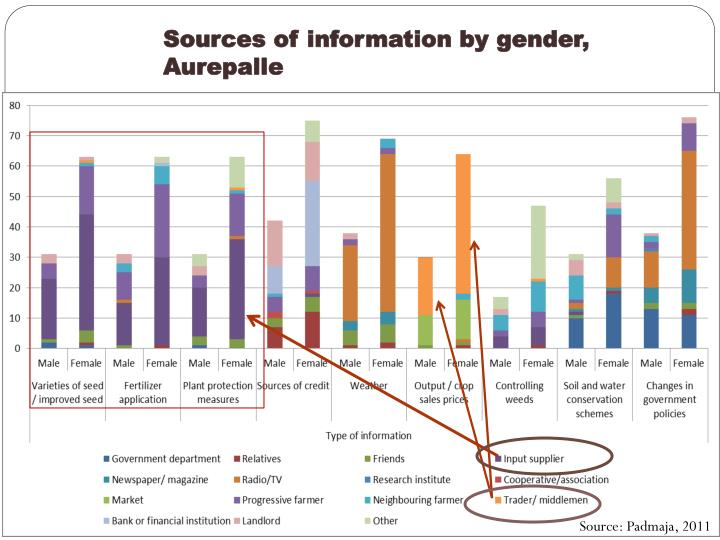 Sources of information by gender,