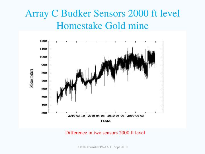 Array C Budker Sensors 2000 ft level Homestake Gold mine