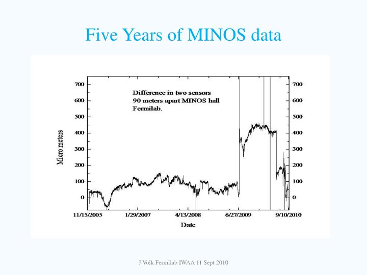 Five Years of MINOS data