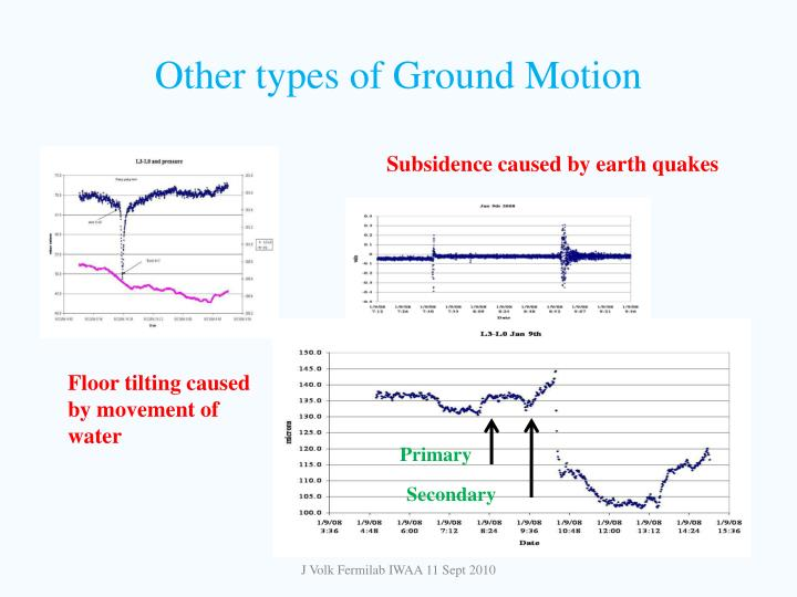 Other types of Ground Motion