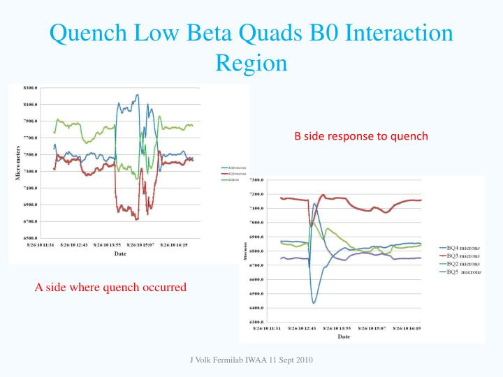 Quench Low Beta Quads B0 Interaction Region