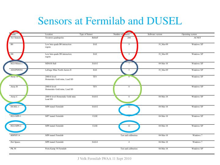 Sensors at Fermilab and DUSEL