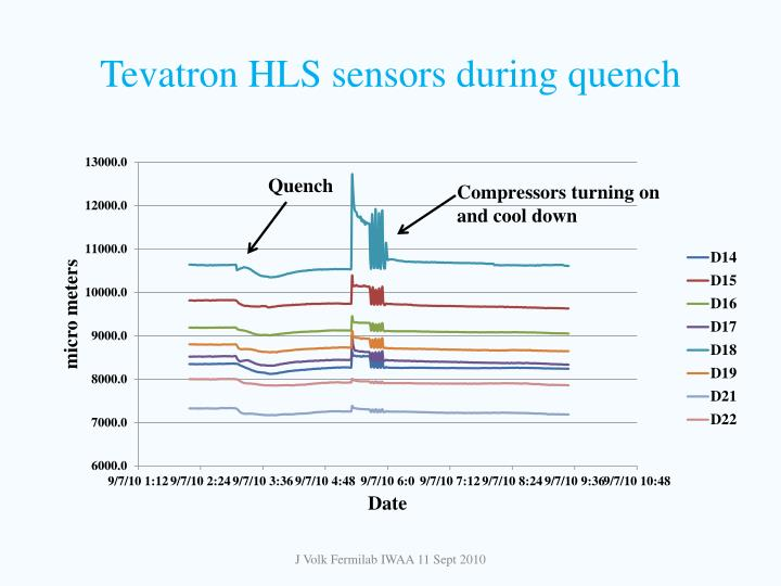 Tevatron HLS sensors during quench