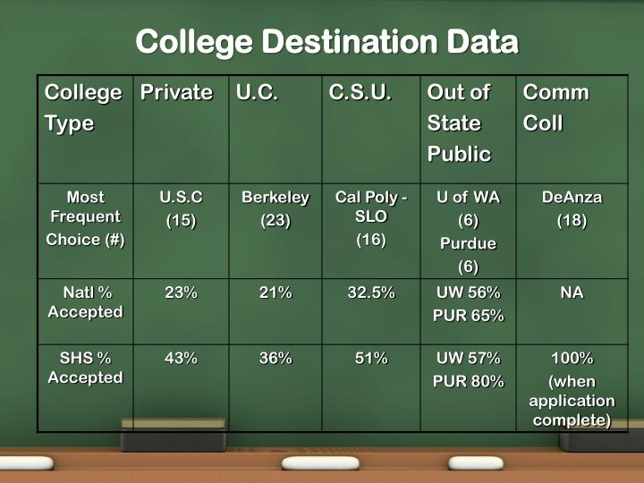 College Destination Data