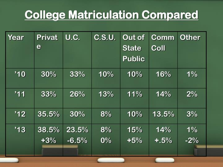 College Matriculation Compared