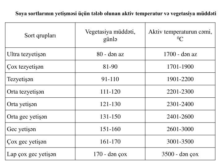 Soya sortlarının yetişməsi üçün tələb olunan aktiv temperatur və vegetasiya müddəti