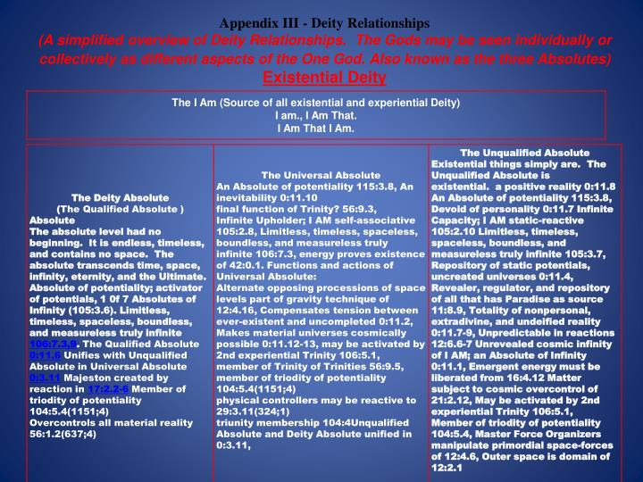 Appendix III - Deity Relationships