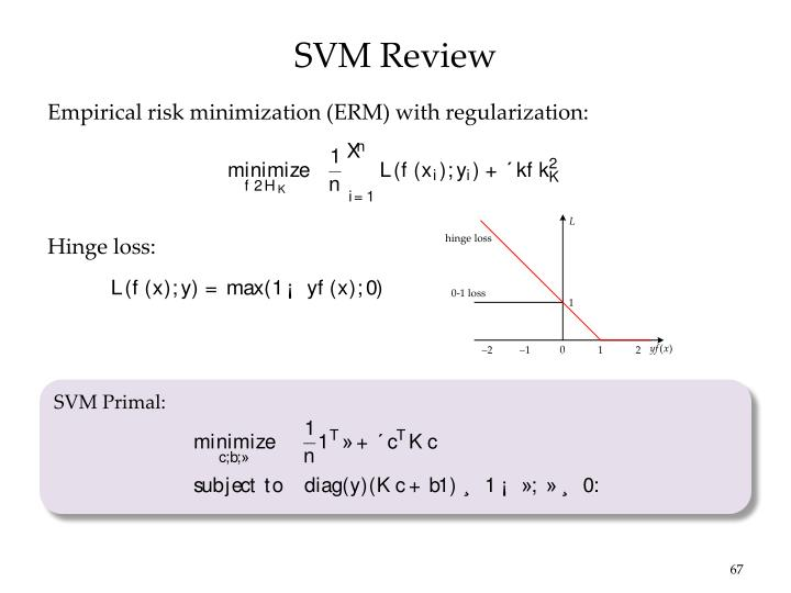 SVM Review