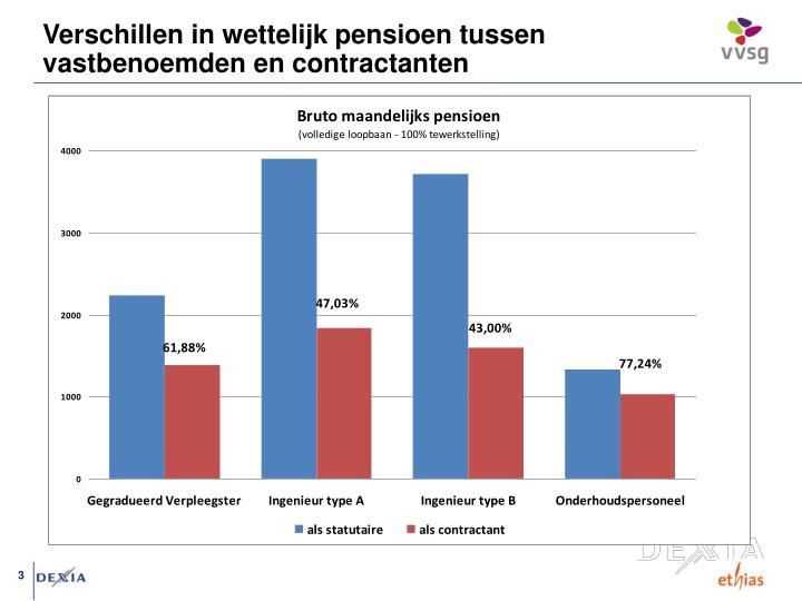 Verschillen in wettelijk pensioen tussen vastbenoemden en contractanten
