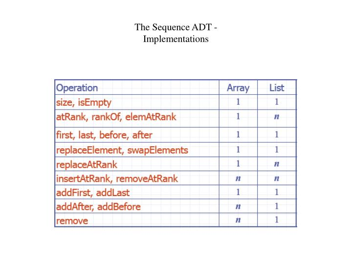 The Sequence ADT -