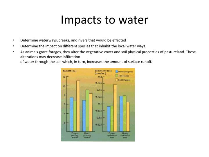 Impacts to water