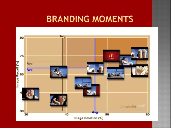 Branding moments