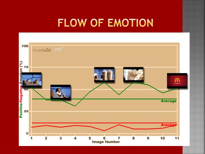 Flow of emotion
