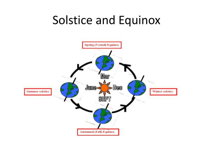 Solstice and Equinox