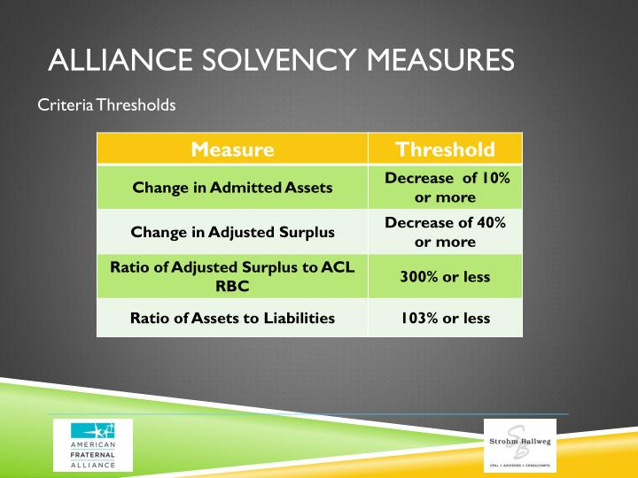 Alliance Solvency Measures