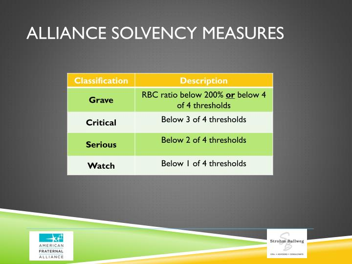 Alliance solvency measures1