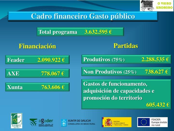 Cadro financeiro Gasto público