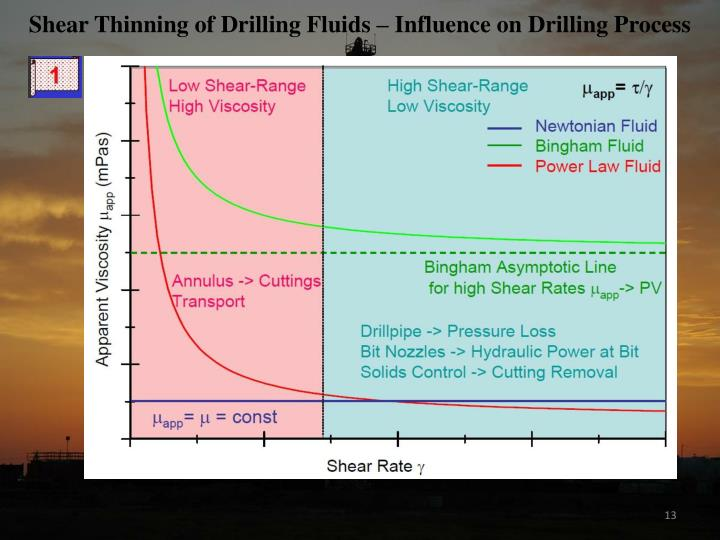 Shear Thinning of Drilling Fluids – Influence on Drilling Process