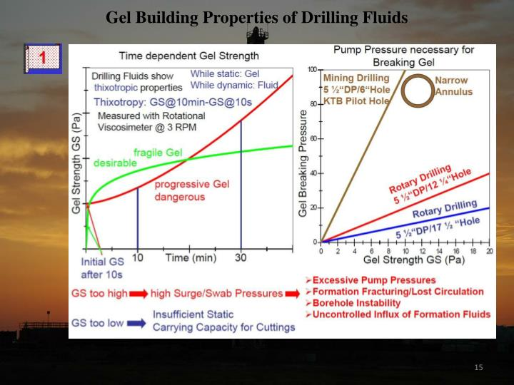 Gel Building Properties of Drilling Fluids