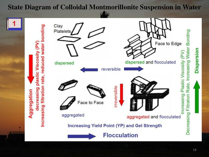 State Diagram of Colloidal Montmorillonite Suspension in Water