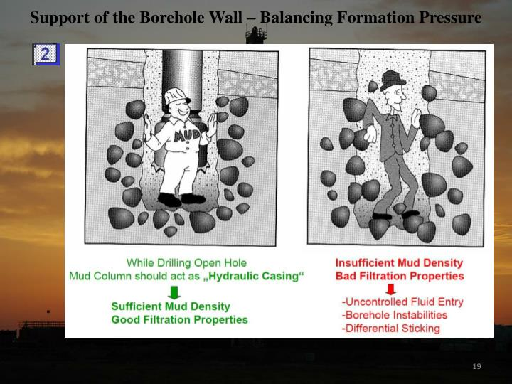 Support of the Borehole Wall – Balancing Formation Pressure