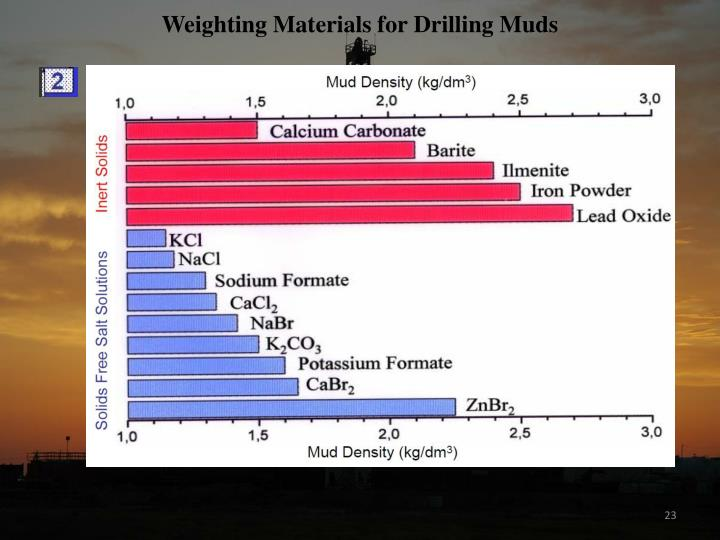 Weighting Materials for Drilling Muds