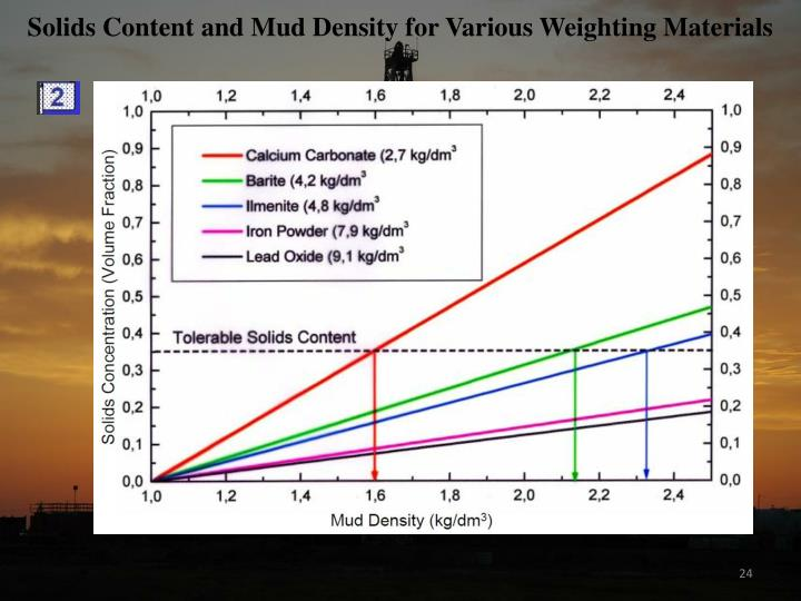 Solids Content and Mud Density for Various Weighting Materials