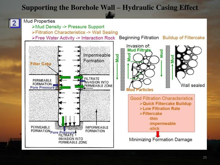 Supporting the Borehole Wall – Hydraulic Casing Effect