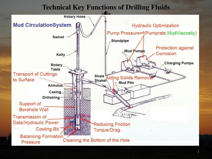 Technical Key Functions of Drilling Fluids