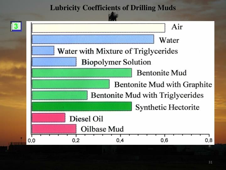 Lubricity Coefficients of Drilling Muds