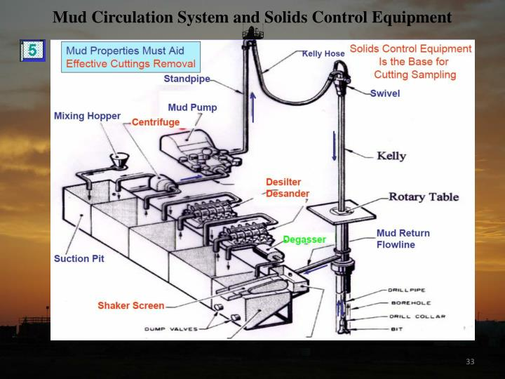 Mud Circulation System and Solids Control Equipment