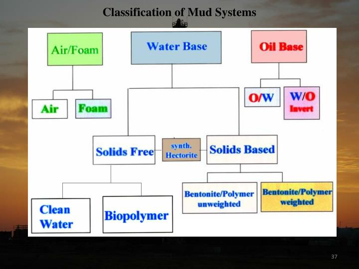 Classification of Mud Systems