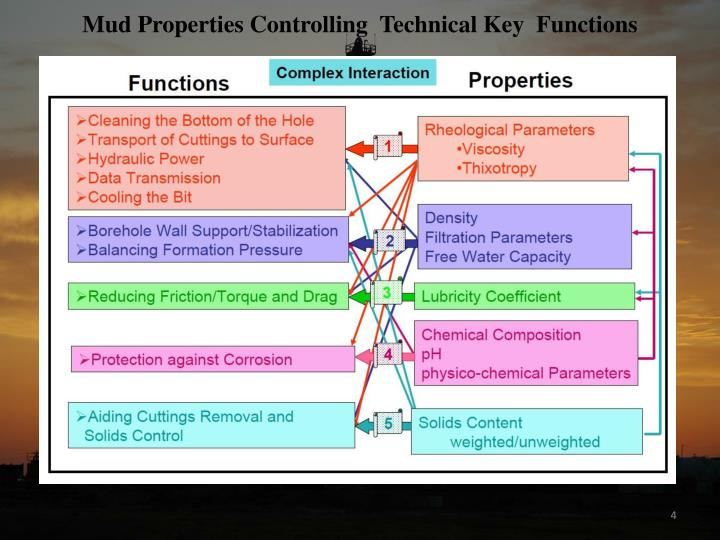 Mud Properties Controlling  Technical Key  Functions