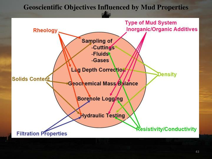 Geoscientific Objectives Influenced by Mud Properties