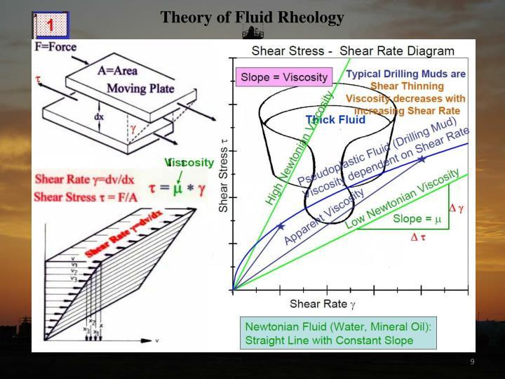 Theory of Fluid Rheology