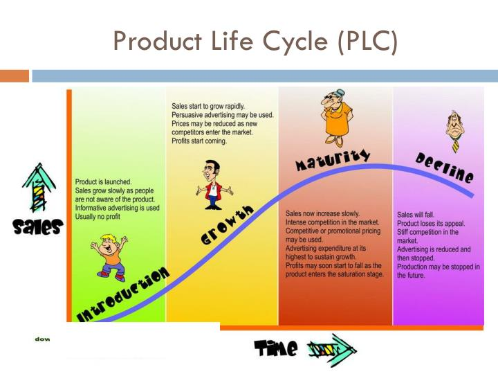 plc product life cycle Introduction market modification is an attempt by companies to extend the length of the product life cycle by making small, or big changes in describing how the.