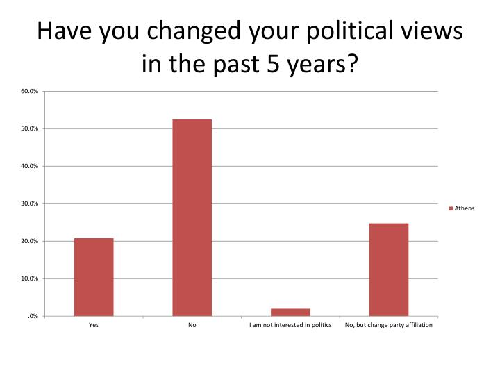 Have you changed your political views in the past 5 years?